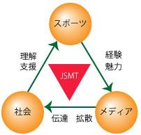JSMTの特徴